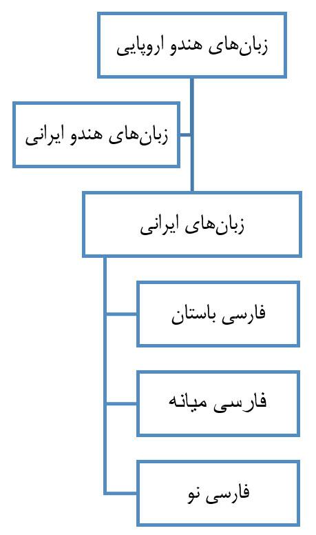 iranian-languages-history